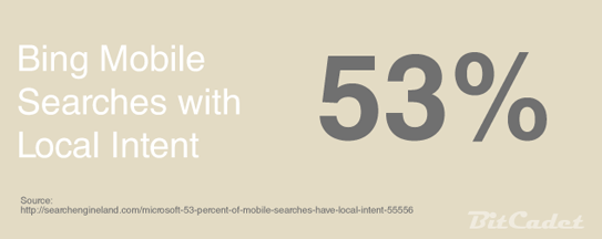 53% Local Intent from Bing Mobile Searches