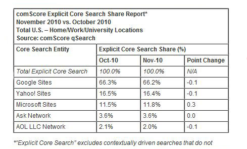 comScore Releases November 2010 U.S. Search Engine Rankings